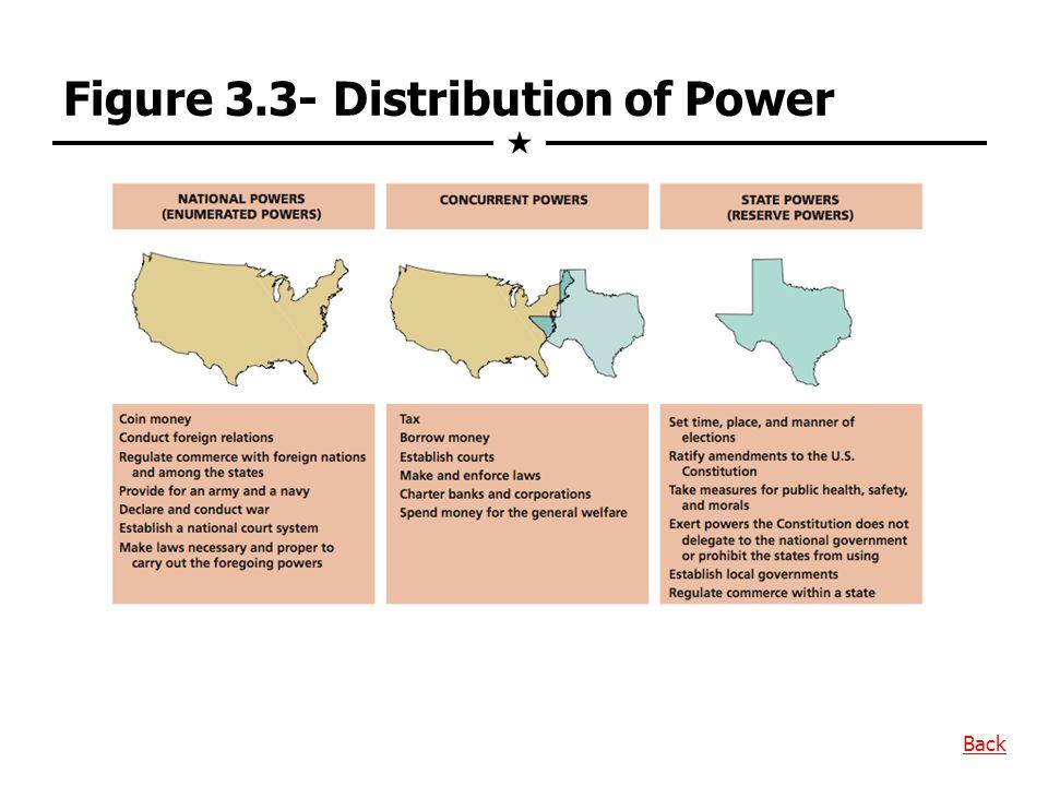 Figure 3.3- Distribution of Power  Back