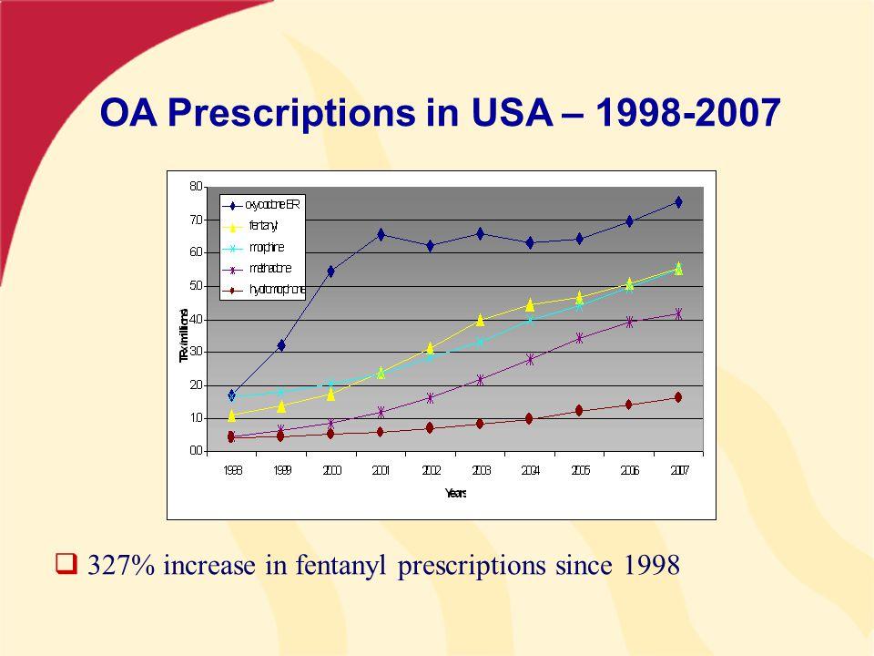  327% increase in fentanyl prescriptions since 1998 OA Prescriptions in USA – 1998-2007