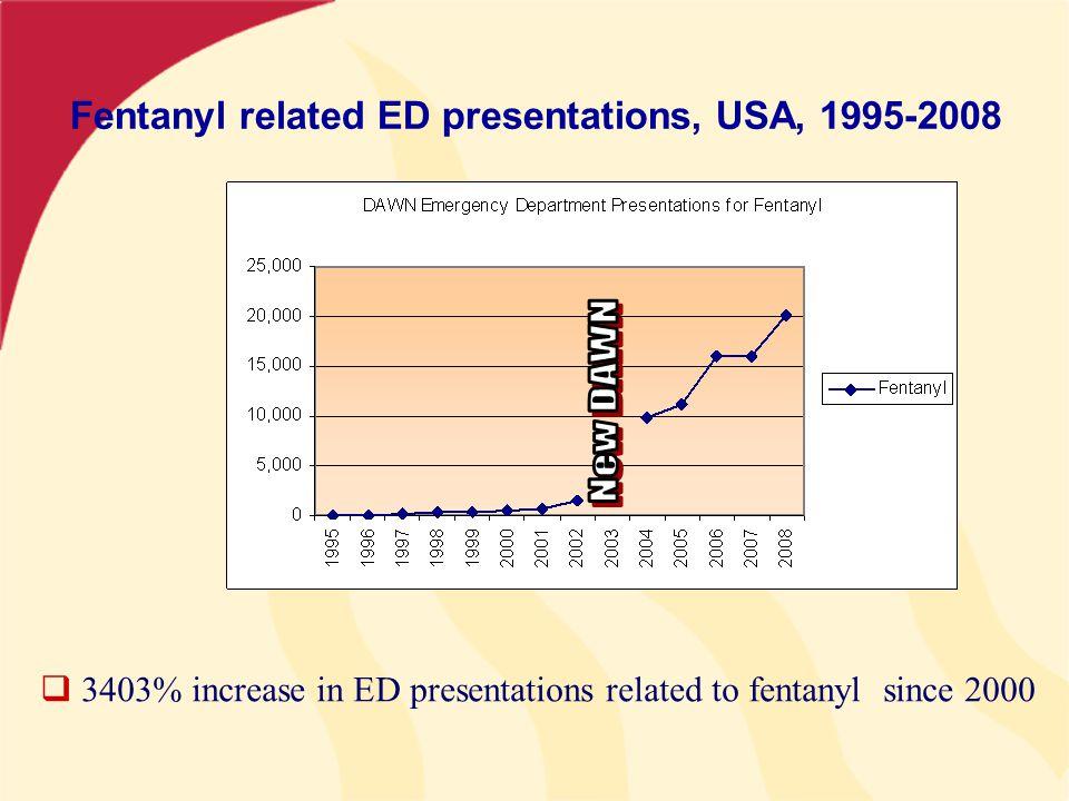 Fentanyl related ED presentations, USA, 1995-2008  3403% increase in ED presentations related to fentanyl since 2000