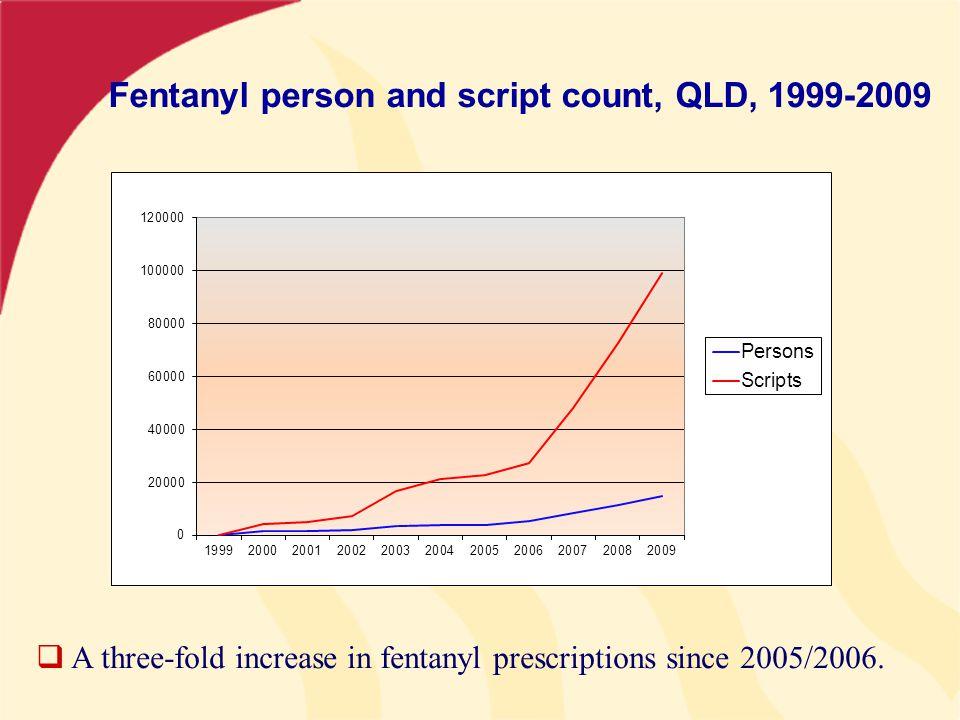 Fentanyl person and script count, QLD, 1999-2009  A three-fold increase in fentanyl prescriptions since 2005/2006.