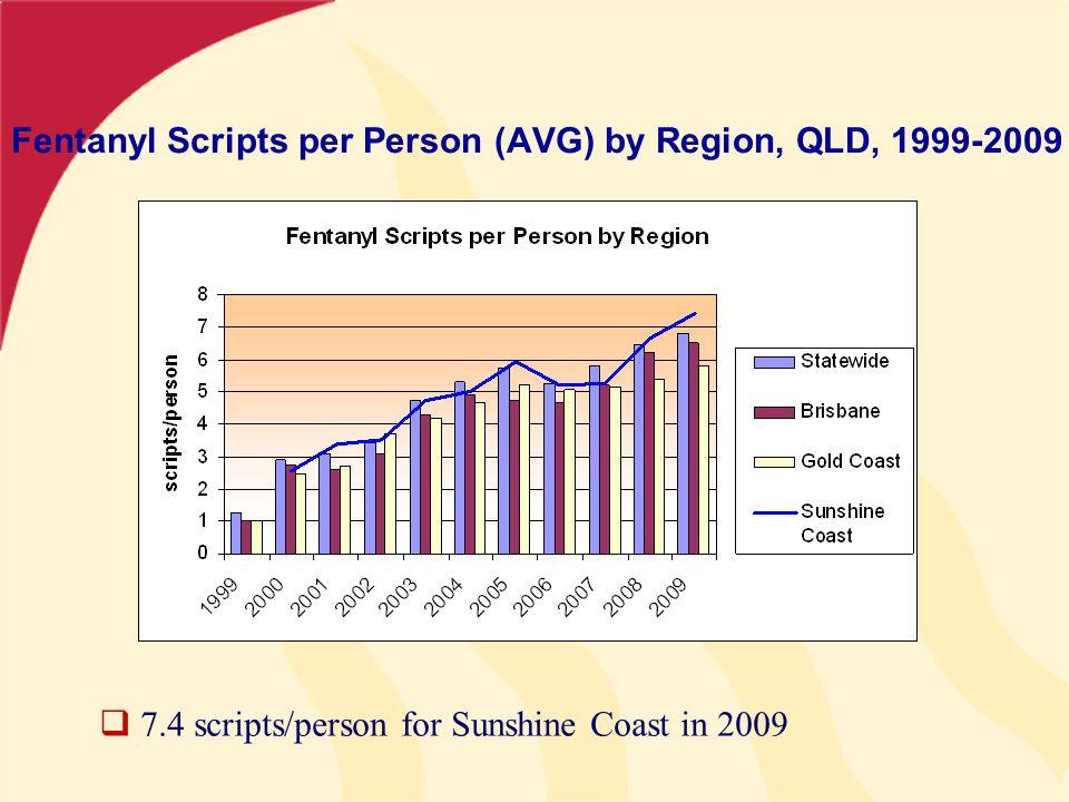 Fentanyl Scripts per Person (AVG) by Region, QLD, 1999-2009  7.4 scripts/person for Sunshine Coast in 2009