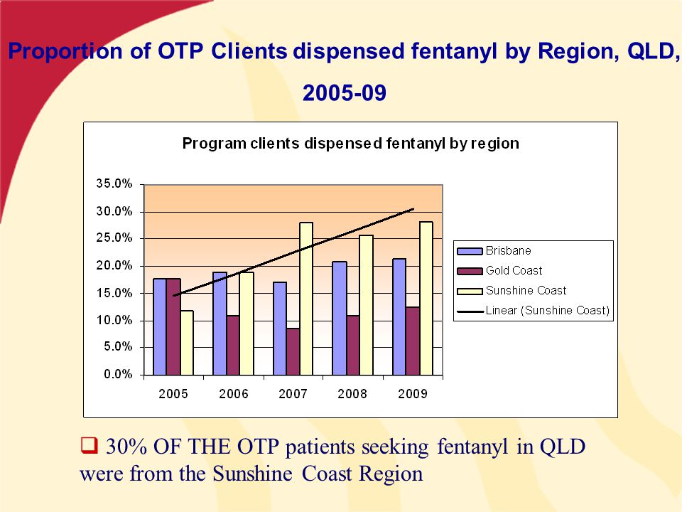 Proportion of OTP Clients dispensed fentanyl by Region, QLD, 2005-09  30% OF THE OTP patients seeking fentanyl in QLD were from the Sunshine Coast Region