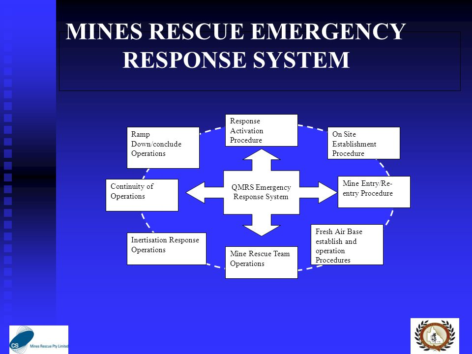 MINES RESCUE EMERGENCY RESPONSE SYSTEM Response Activation Procedure Ramp Down/conclude Operations Continuity of Operations Inertisation Response Operations Fresh Air Base establish and operation Procedures Mine Entry/Re- entry Procedure On Site Establishment Procedure Mine Rescue Team Operations QMRS Emergency Response System