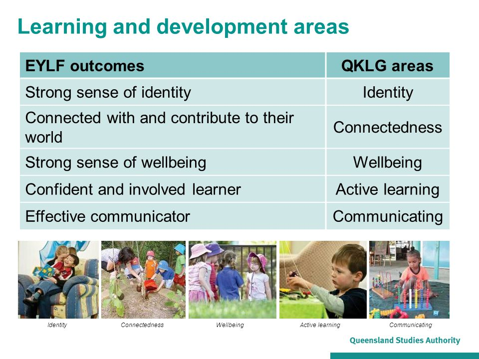 Learning and development areas EYLF outcomesQKLG areas Strong sense of identityIdentity Connected with and contribute to their world Connectedness Str