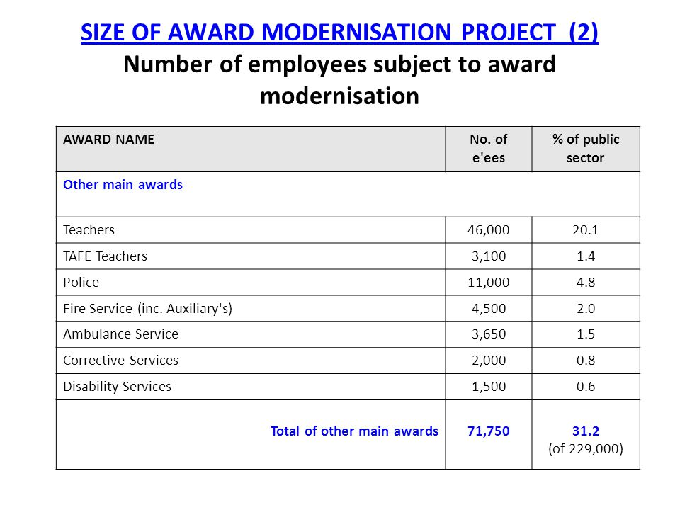 SIZE OF AWARD MODERNISATION PROJECT (2) Number of employees subject to award modernisation AWARD NAMENo.
