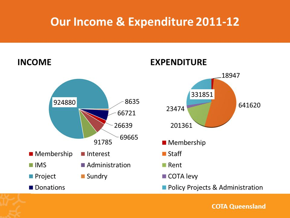 INCOMEEXPENDITURE Our Income & Expenditure 2011-12 COTA Queensland