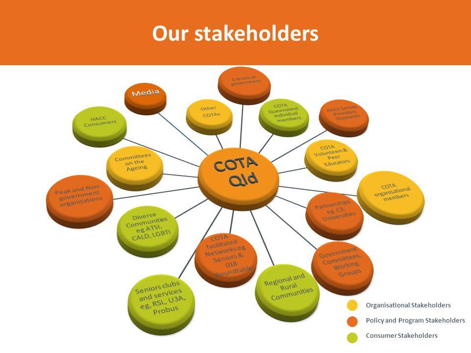 COTA Queensland Stakeholder Wheel Organisational Stakeholders Policy and Program Stakeholders Consumer Stakeholders Our stakeholders