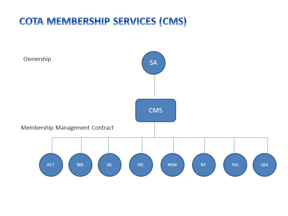 SA CMS NTWATASVICNSWQldACTSA Ownership Membership Management Contract
