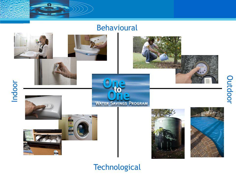 Indoor Behavioural Outdoor Technological