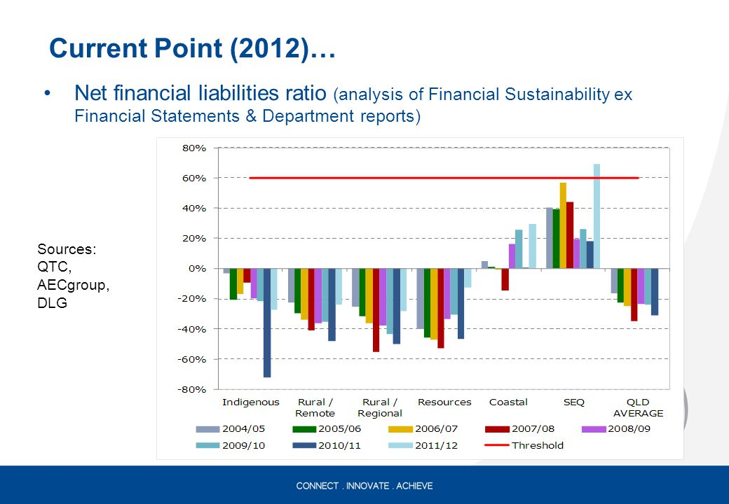 Net financial liabilities ratio (analysis of Financial Sustainability ex Financial Statements & Department reports) Current Point (2012)… Sources: QTC, AECgroup, DLG