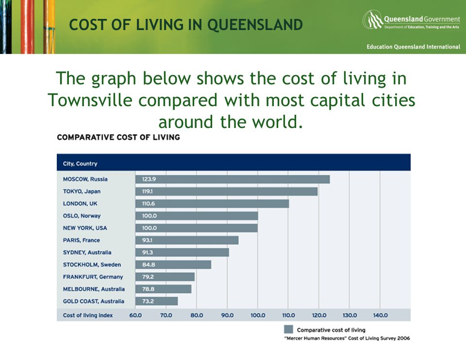 The graph below shows the cost of living in Townsville compared with most capital cities around the world.
