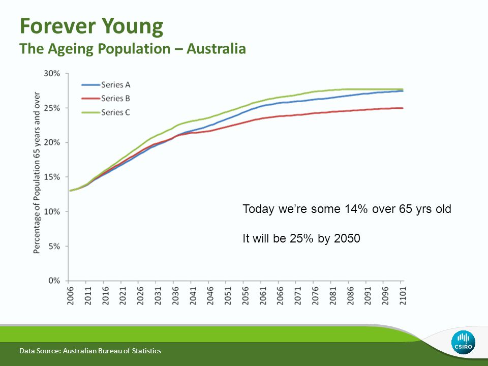 Forever Young The Ageing Population – Australia Data Source: Australian Bureau of Statistics Today we're some 14% over 65 yrs old It will be 25% by 20