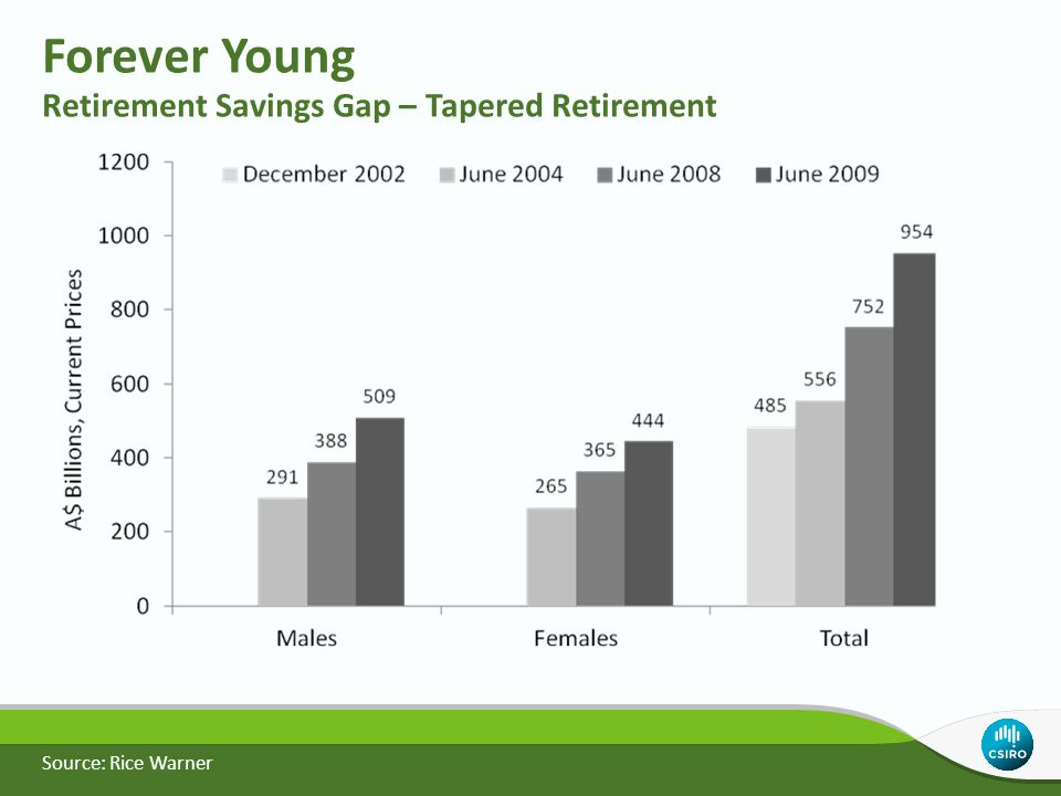 Forever Young Retirement Savings Gap – Tapered Retirement Source: Rice Warner
