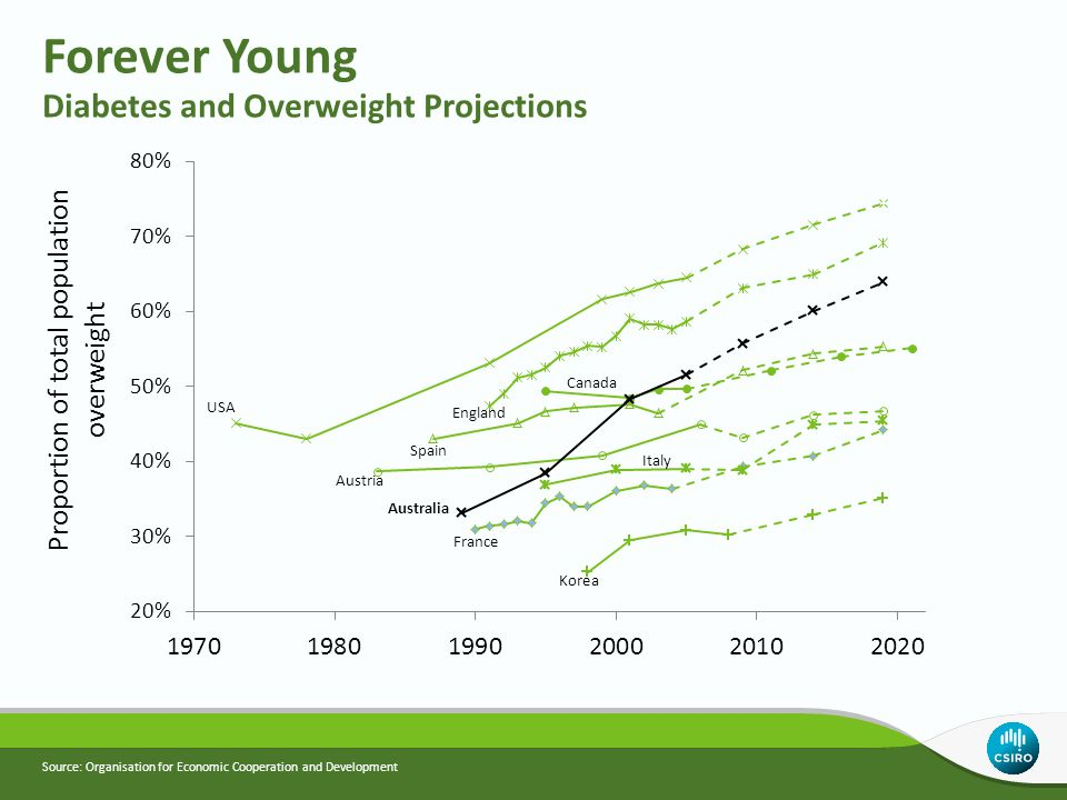 Source: Organisation for Economic Cooperation and Development Forever Young Diabetes and Overweight Projections