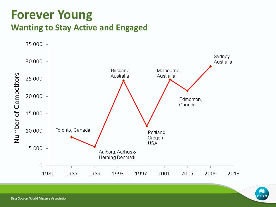 Data Source: World Masters Association Forever Young Wanting to Stay Active and Engaged Toronto, Canada Aalborg, Aarhus & Herning Denmark Brisbane, Au