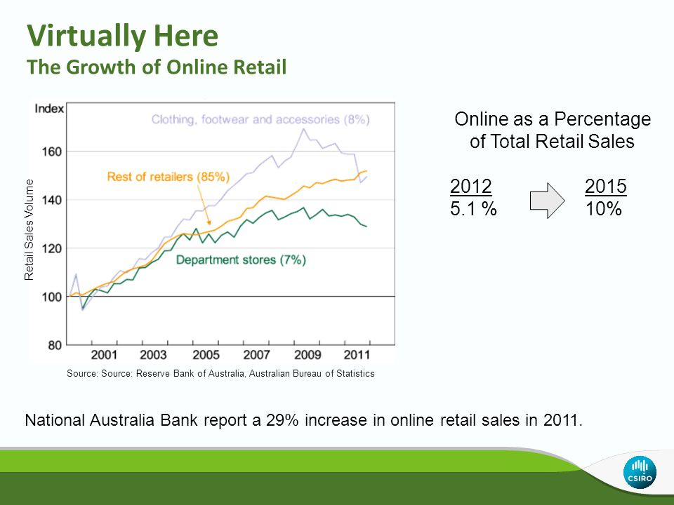 Virtually Here The Growth of Online Retail Online as a Percentage of Total Retail Sales 20122015 5.1 % 10% National Australia Bank report a 29% increa