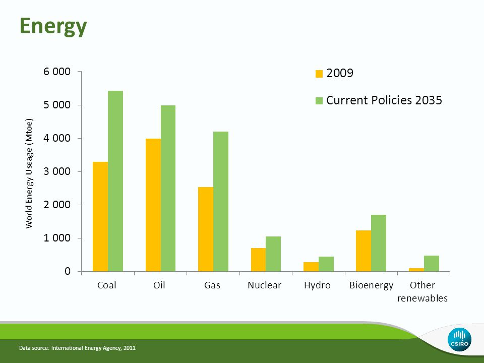 Energy Data source: International Energy Agency, 2011
