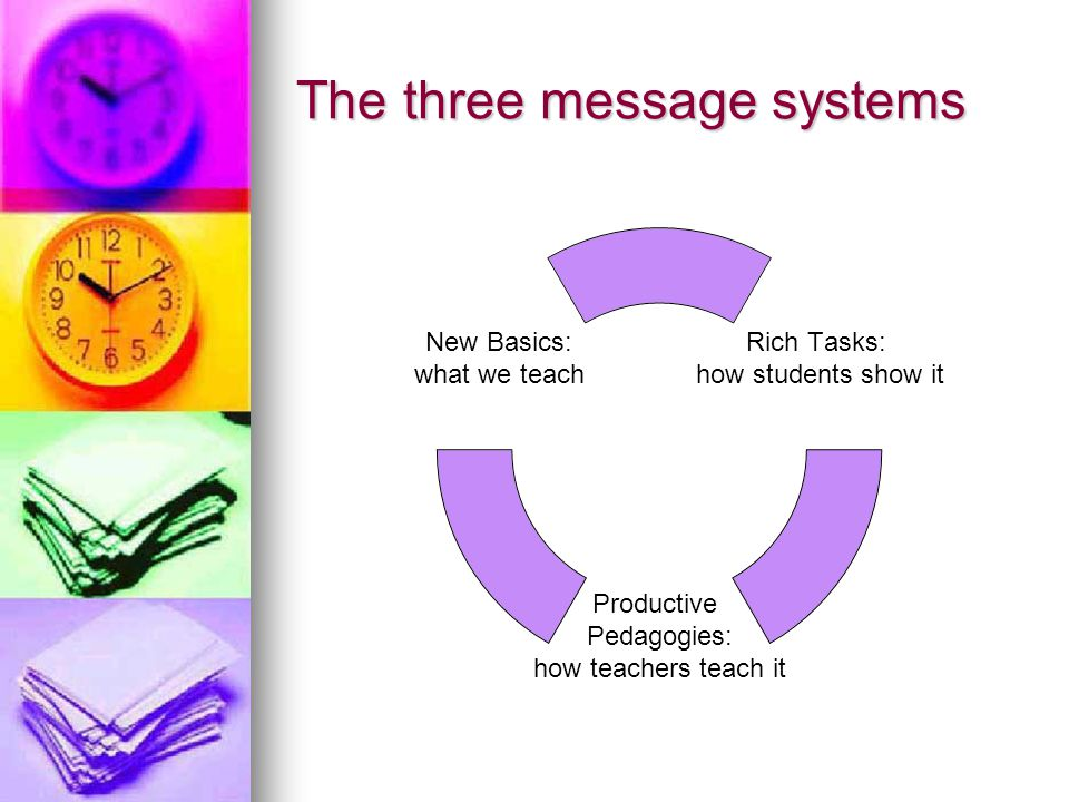 The three message systems Rich Tasks: how students show it Productive Pedagogies: how teachers teach it New Basics: what we teach