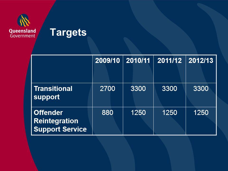 Targets 2009/102010/112011/122012/13 Transitional support 27003300 Offender Reintegration Support Service 8801250