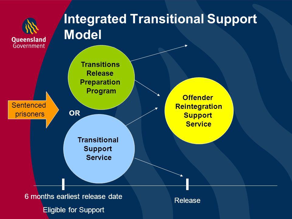 Integrated Transitional Support Model Transitional Support Service Transitions Release Preparation Program Offender Reintegration Support Service Rele