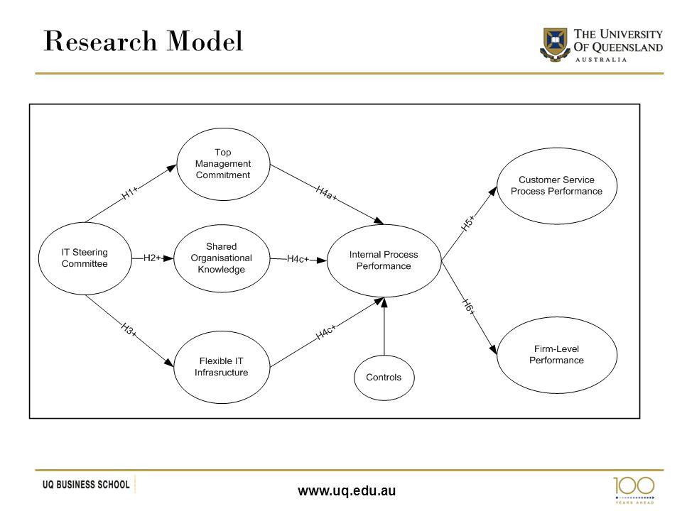 www.uq.edu.au Research Model
