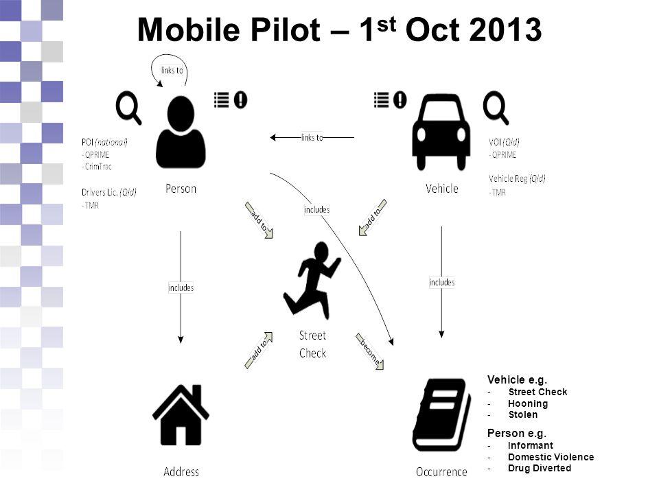 Mobile Pilot – 1 st Oct 2013 Vehicle e.g. -Street Check -Hooning -Stolen Person e.g.