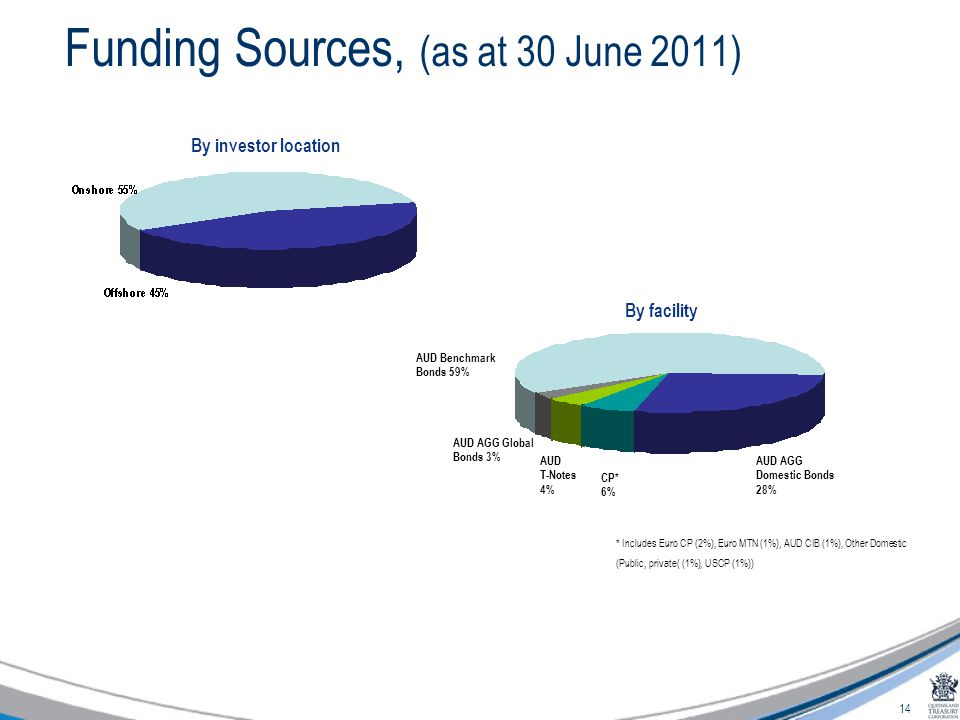 14 Funding Sources, (as at 30 June 2011) By investor location By facility * Includes Euro CP (2%), Euro MTN (1%), AUD CIB (1%), Other Domestic (Public, private( (1%), USCP (1%)) AUD Benchmark Bonds 59% AUD AGG Global Bonds 3% CP* 6% AUD T-Notes 4% AUD AGG Domestic Bonds 28%