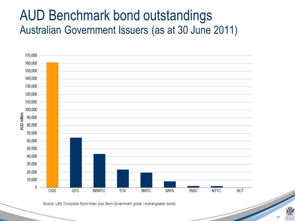 17 AUD Benchmark bond outstandings Australian Government Issuers (as at 30 June 2011) Source: UBS Composite Bond Index plus Semi-Government global / exchangeable bonds