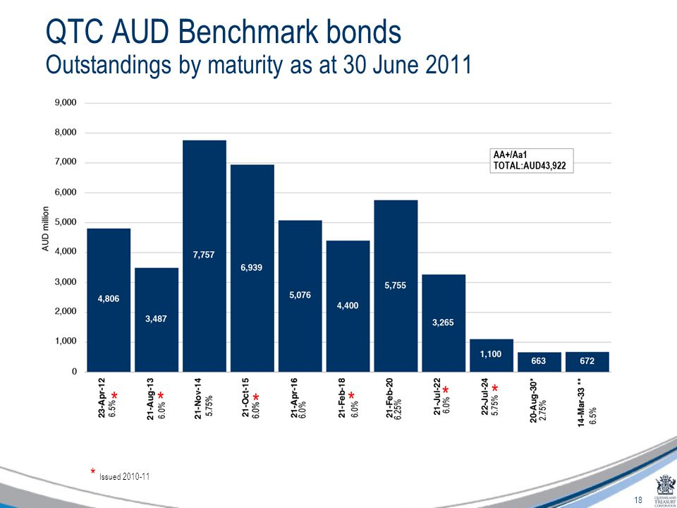 18 QTC AUD Benchmark bonds Outstandings by maturity as at 30 June 2011 * * * * * * * Issued 2010-11