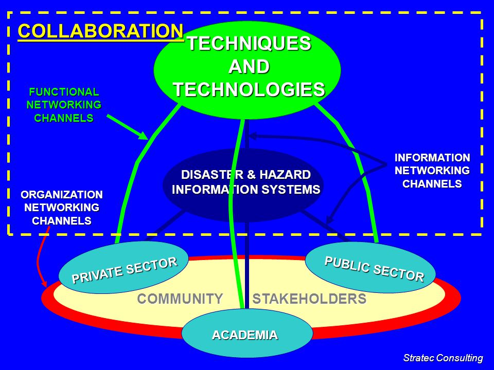 COLLABORATION DURING ALL PHASES OF DISASTER REDUCTION PLANNING IS THE BEST WAY FORWARD FOR EVERY COMMUNITY TO REDUCE ITS DISASTER RISK COLLABORATION DURING ALL PHASES OF DISASTER REDUCTION PLANNING IS THE BEST WAY FORWARD FOR EVERY COMMUNITY TO REDUCE ITS DISASTER RISK