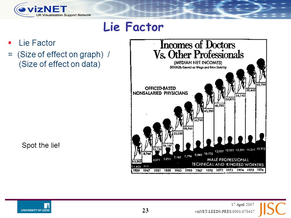 22 17 April 2007 vizNET-LEEDS-PRES-0001-070417 Design Variation  Fundamental purpose of a graph is to show changes in the data  Design variation – where the same data is displayed differently for decoration - is to be avoided  Leads to ambiguity and deception What is wrong with this?