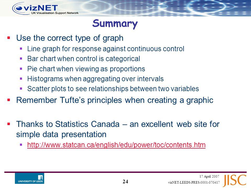 23 17 April 2007 vizNET-LEEDS-PRES-0001-070417 Lie Factor  Lie Factor = (Size of effect on graph) / (Size of effect on data) Spot the lie!