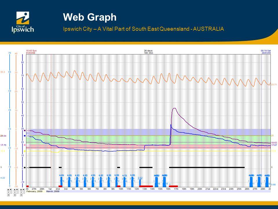 Ipswich City – A Vital Part of South East Queensland - AUSTRALIA Web Graph