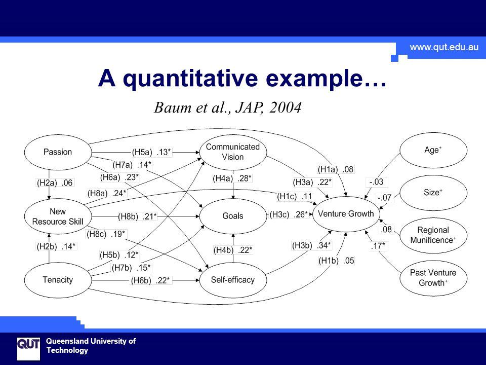 www.qut.edu.au Queensland University of Technology A quantitative example… Baum et al., JAP, 2004
