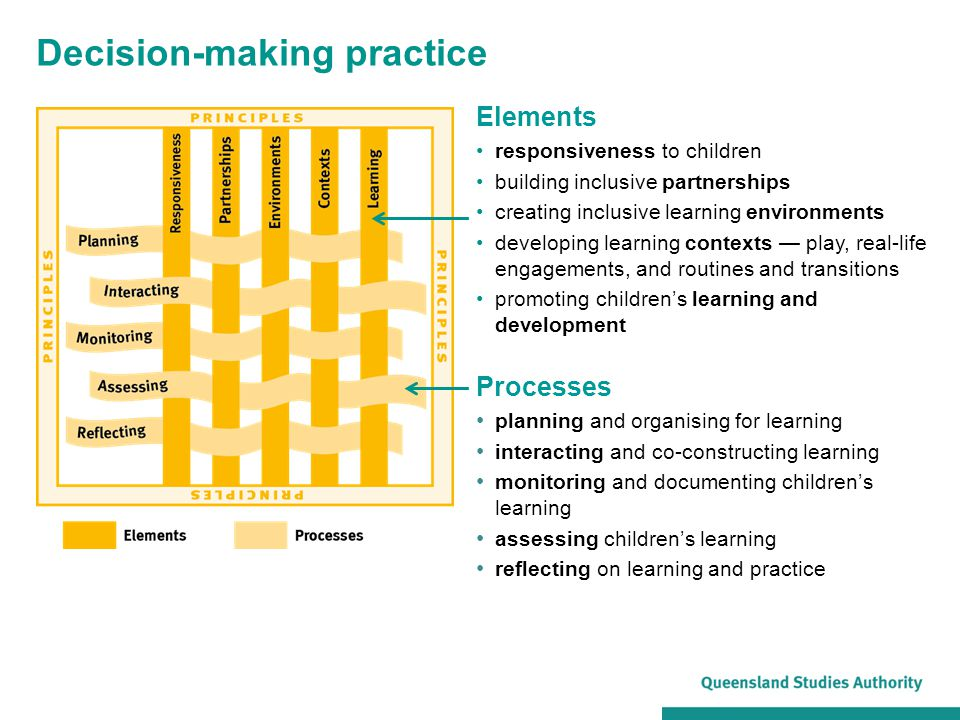 Decision-making practice Elements responsiveness to children building inclusive partnerships creating inclusive learning environments developing learn