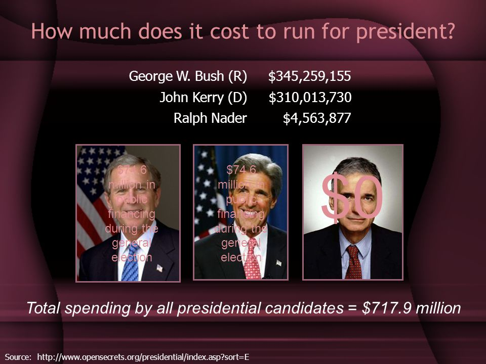 How much does it cost to run for president? George W. Bush (R)$345,259,155 John Kerry (D)$310,013,730 Ralph Nader$4,563,877 Source: http://www.opensec