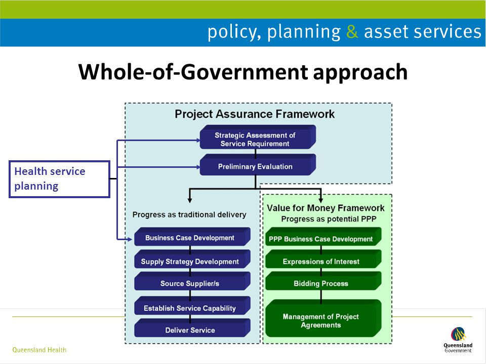 Priority Setting Supplement Includes : preliminary considerations (goals, objectives and timeframes involved) principles priority setting methods (employing Queensland Government Initiative Assessment methodology) selecting and tailoring criteria to current context, issues steps in process for accountable priority setting recommendations for strategies to support effective implementation