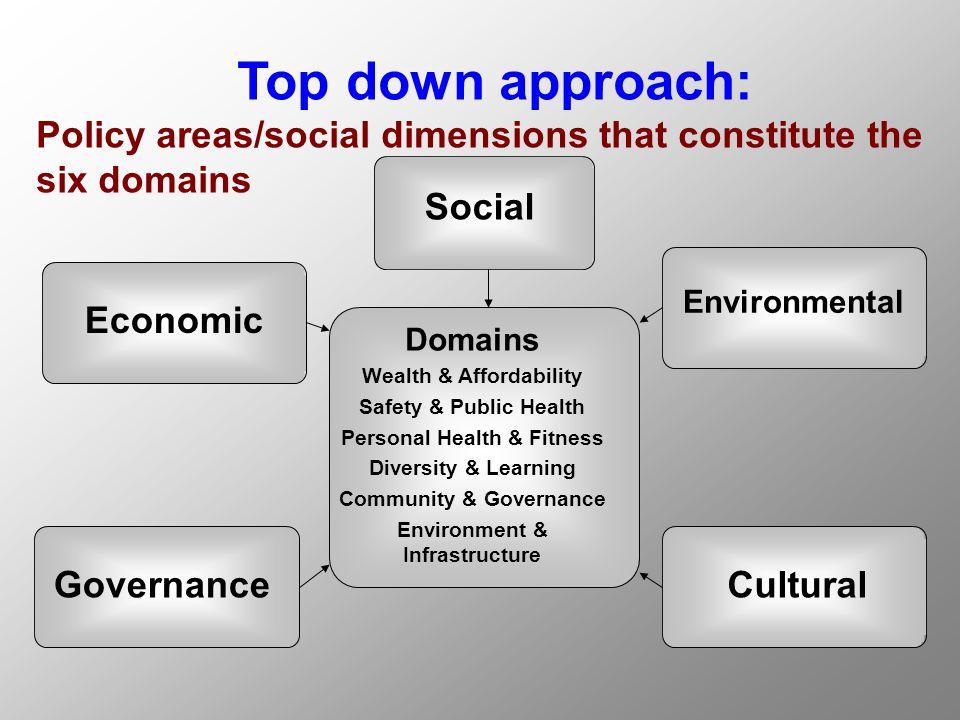 Top down approach: Policy areas/social dimensions that constitute the six domains Social Environmental Cultural Economic Governance Domains Wealth & Affordability Safety & Public Health Personal Health & Fitness Diversity & Learning Community & Governance Environment & Infrastructure