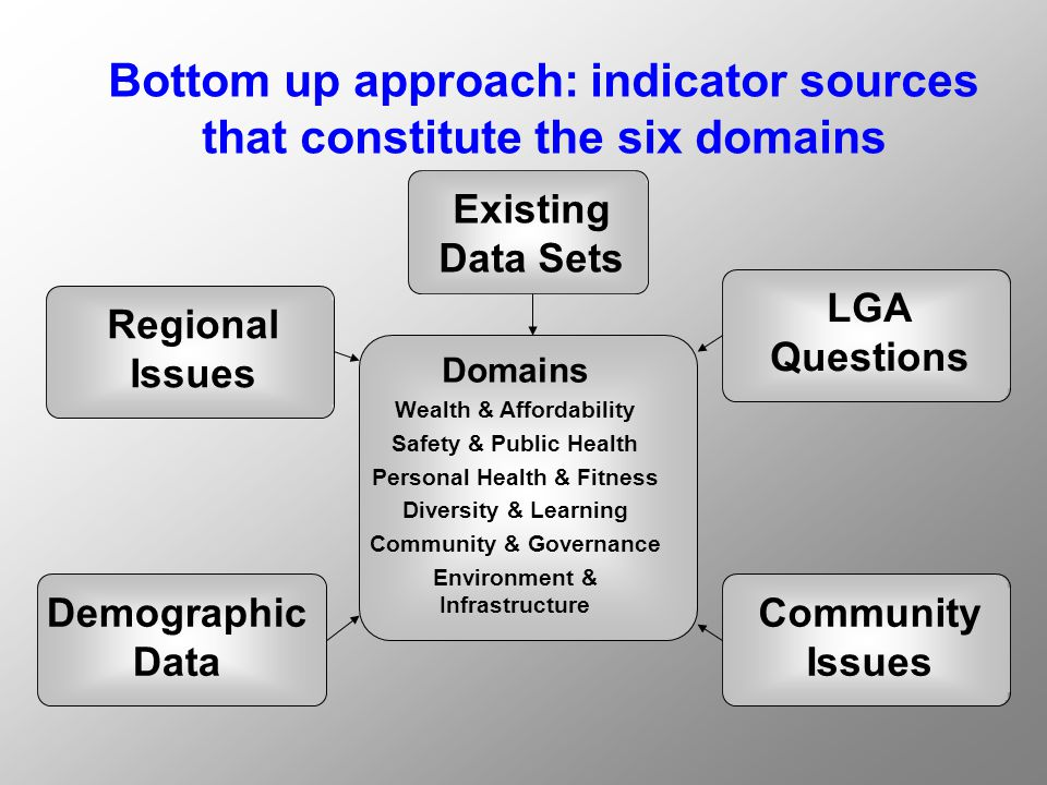 Bottom up approach: indicator sources that constitute the six domains Existing Data Sets LGA Questions Community Issues Regional Issues Demographic Data Domains Wealth & Affordability Safety & Public Health Personal Health & Fitness Diversity & Learning Community & Governance Environment & Infrastructure
