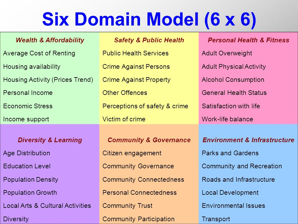 Six Domain Model (6 x 6) Wealth & AffordabilitySafety & Public HealthPersonal Health & Fitness Average Cost of RentingPublic Health ServicesAdult Overweight Housing availabilityCrime Against PersonsAdult Physical Activity Housing Activity (Prices Trend)Crime Against PropertyAlcohol Consumption Personal IncomeOther OffencesGeneral Health Status Economic StressPerceptions of safety & crimeSatisfaction with life Income supportVictim of crimeWork-life balance Diversity & LearningCommunity & GovernanceEnvironment & Infrastructure Age DistributionCitizen engagementParks and Gardens Education LevelCommunity GovernanceCommunity and Recreation Population DensityCommunity ConnectednessRoads and Infrastructure Population GrowthPersonal ConnectednessLocal Development Local Arts & Cultural ActivitiesCommunity TrustEnvironmental Issues DiversityCommunity ParticipationTransport
