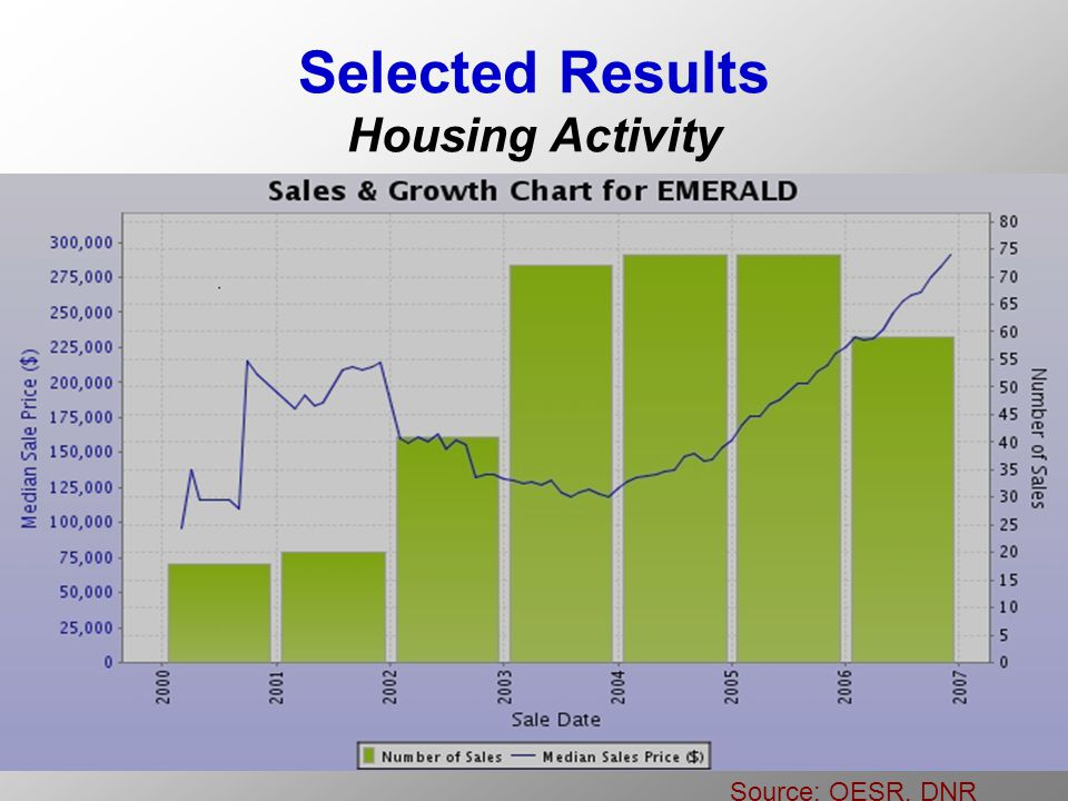 Selected Results Housing Activity Source: OESR, DNR