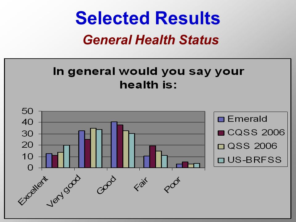 Selected Results General Health Status