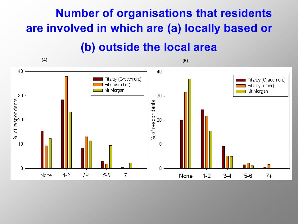 Number of organisations that residents are involved in which are (a) locally based or (b) outside the local area (A) (B)