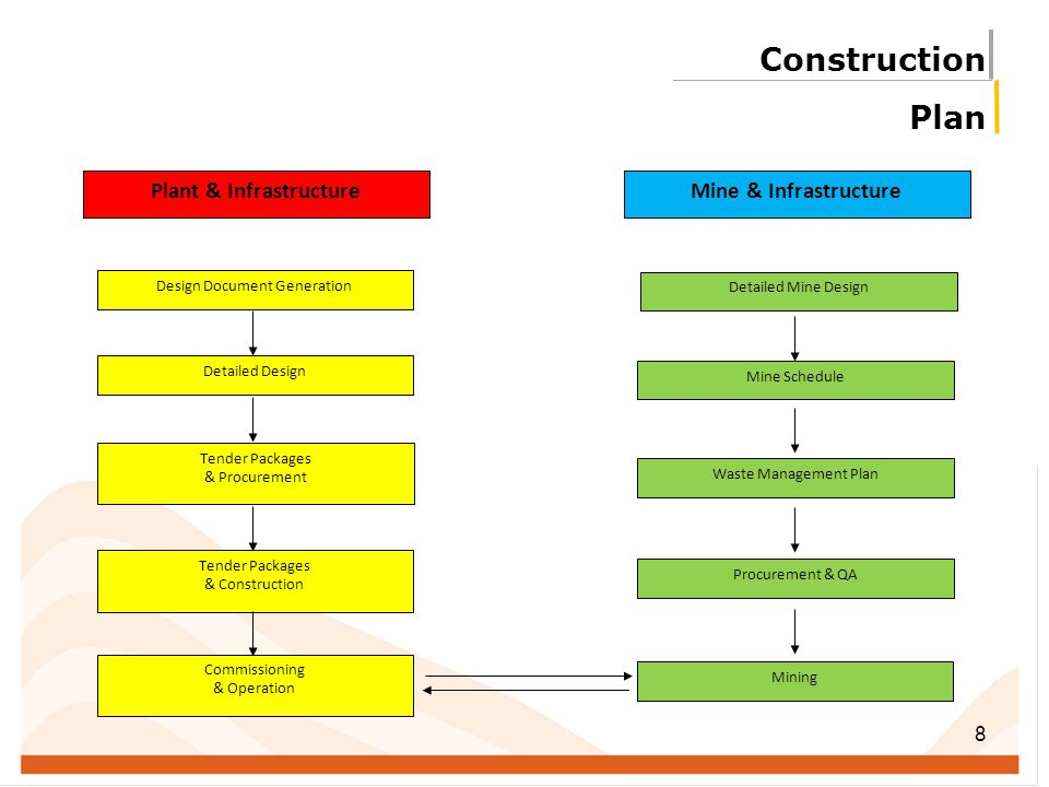 8 Construction Plan Plant & Infrastructure Design Document Generation Detailed Design Tender Packages & Procurement Tender Packages & Construction Com