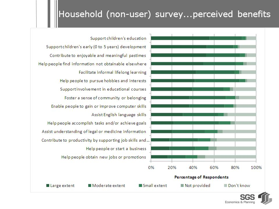 Household (non-user) survey...perceived benefits
