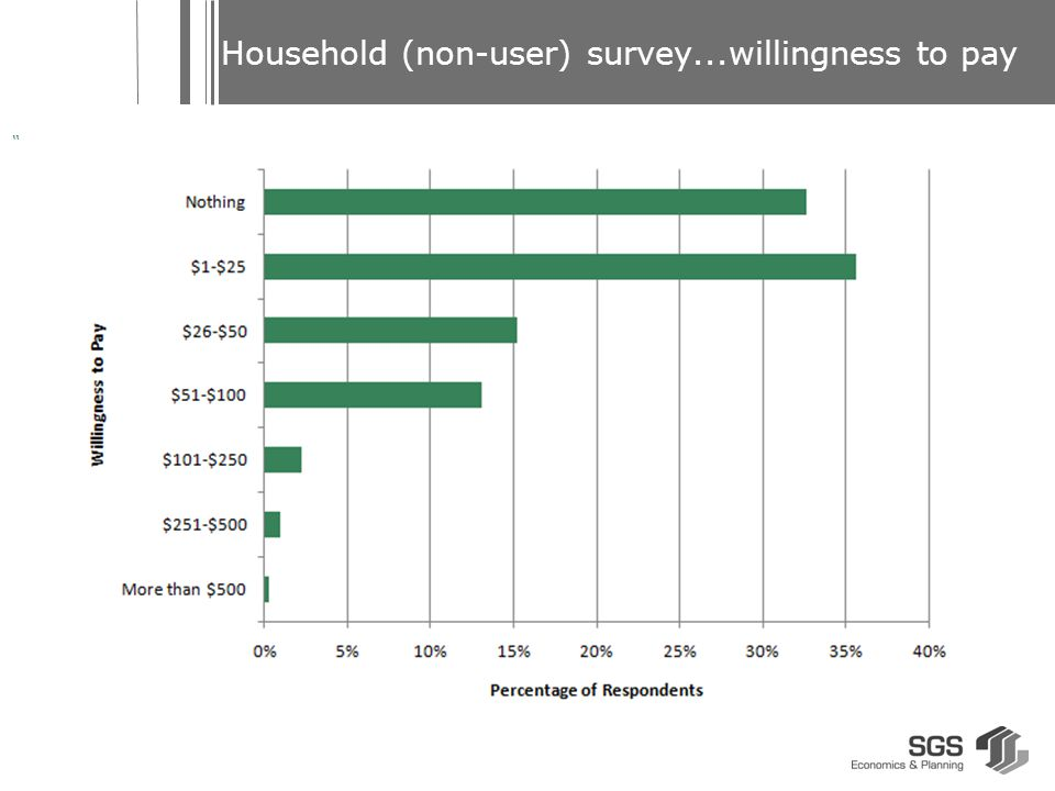 Household (non-user) survey...willingness to pay ""