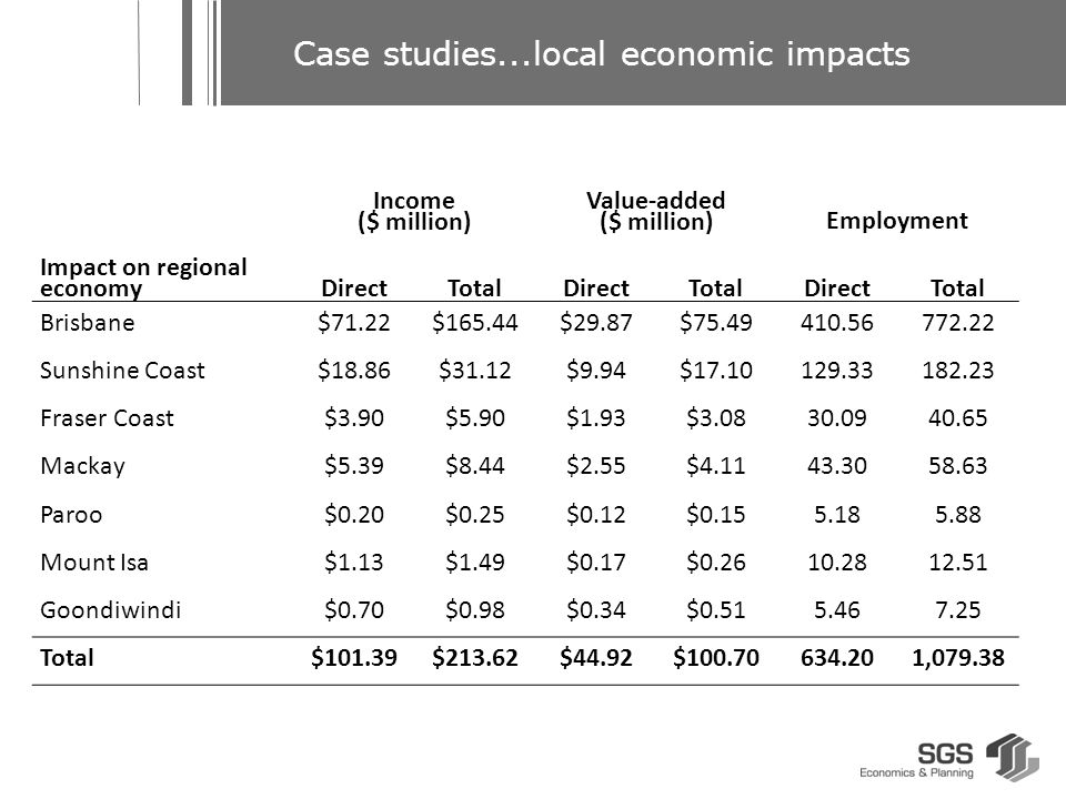 Case studies...local economic impacts Impact on regional economy Income ($ million) Value-added ($ million)Employment DirectTotalDirectTotalDirectTotal Brisbane$71.22$165.44$29.87$75.49410.56772.22 Sunshine Coast$18.86$31.12$9.94$17.10129.33182.23 Fraser Coast$3.90$5.90$1.93$3.0830.0940.65 Mackay$5.39$8.44$2.55$4.1143.3058.63 Paroo$0.20$0.25$0.12$0.155.185.88 Mount Isa$1.13$1.49$0.17$0.2610.2812.51 Goondiwindi$0.70$0.98$0.34$0.515.467.25 Total$101.39$213.62$44.92$100.70634.201,079.38