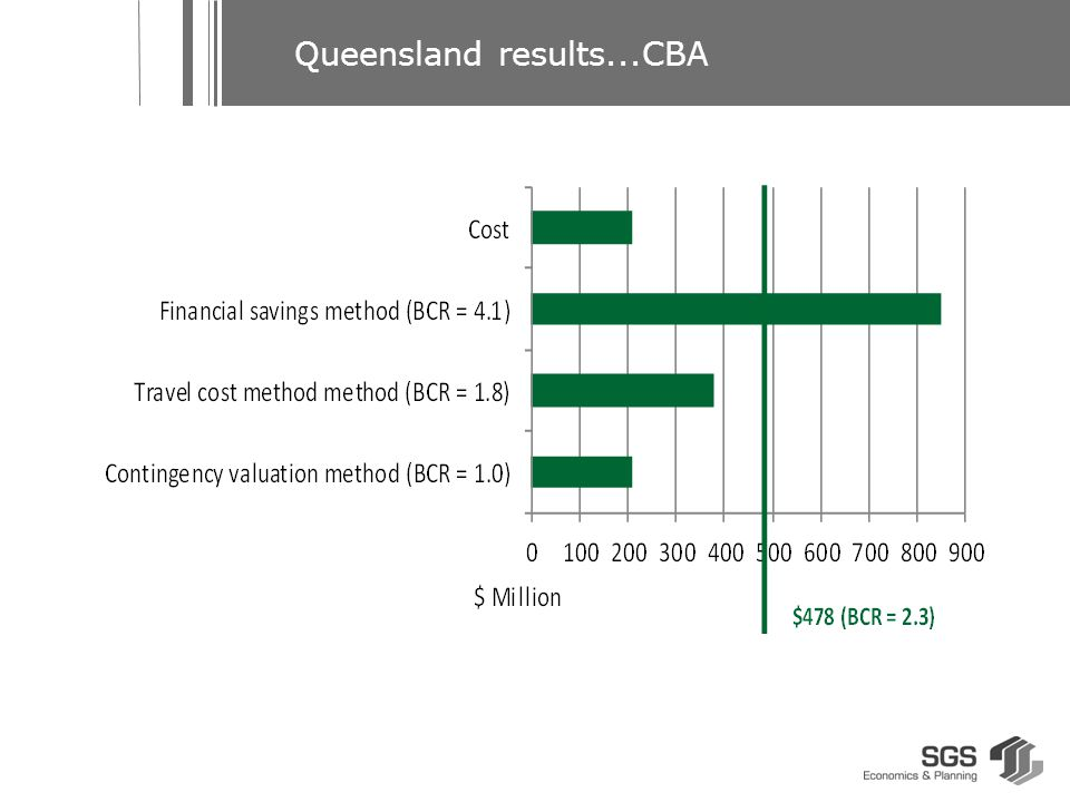 Queensland results...CBA