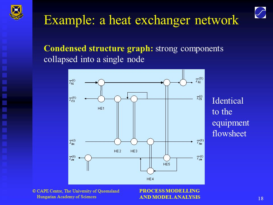 PROCESS MODELLING AND MODEL ANALYSIS 18 © CAPE Centre, The University of Queensland Hungarian Academy of Sciences Example: a heat exchanger network Identical to the equipment flowsheet Condensed structure graph: strong components collapsed into a single node