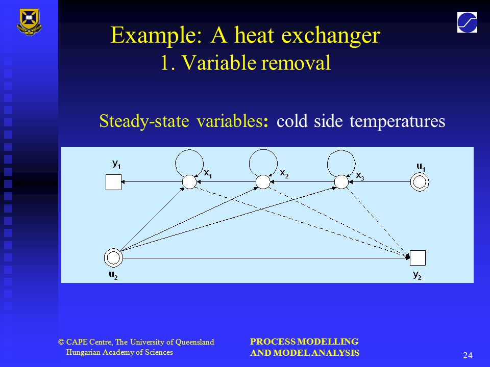 PROCESS MODELLING AND MODEL ANALYSIS 24 © CAPE Centre, The University of Queensland Hungarian Academy of Sciences Example: A heat exchanger 1.